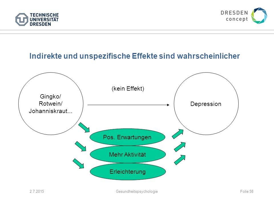 Indirekte und unspezifische Effekte sind wahrscheinlicher 2.7.2015Gesundheitspsychologie Gingko/ Rotwein/ Johanniskraut... Depression (kein Effekt) Po