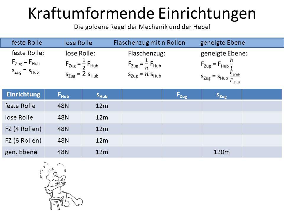Kraftumformende Einrichtungen feste Rolle lose Rolle Die goldene Regel der Mechanik und der Hebel Flaschenzug mit n Rollengeneigte Ebene feste Rolle: F Zug = F Hub s Zug = s Hub EinrichtungF Hub s Hub F Zug s Zug feste Rolle48N12m lose Rolle48N12m FZ (4 Rollen)48N12m FZ (6 Rollen)48N12m gen.