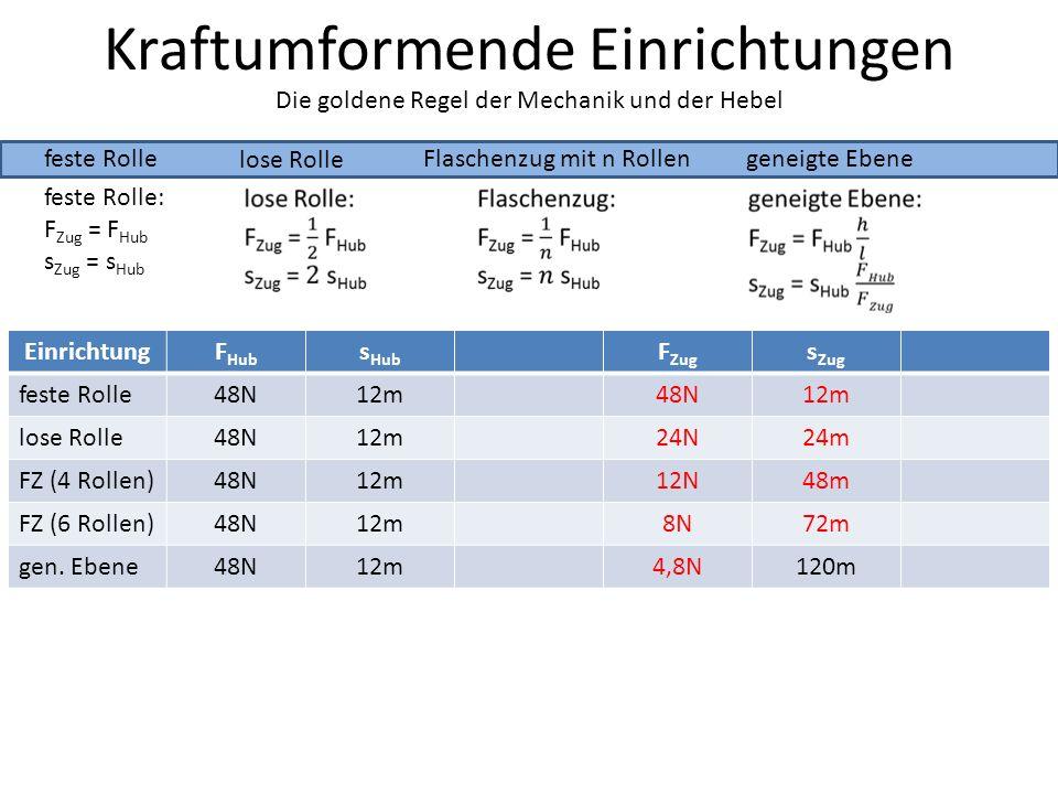 Kraftumformende Einrichtungen feste Rolle lose Rolle Die goldene Regel der Mechanik und der Hebel Flaschenzug mit n Rollengeneigte Ebene feste Rolle: F Zug = F Hub s Zug = s Hub EinrichtungF Hub s Hub F Zug s Zug feste Rolle48N12m48N12m lose Rolle48N12m24N24m FZ (4 Rollen)48N12m12N48m FZ (6 Rollen)48N12m8N72m gen.