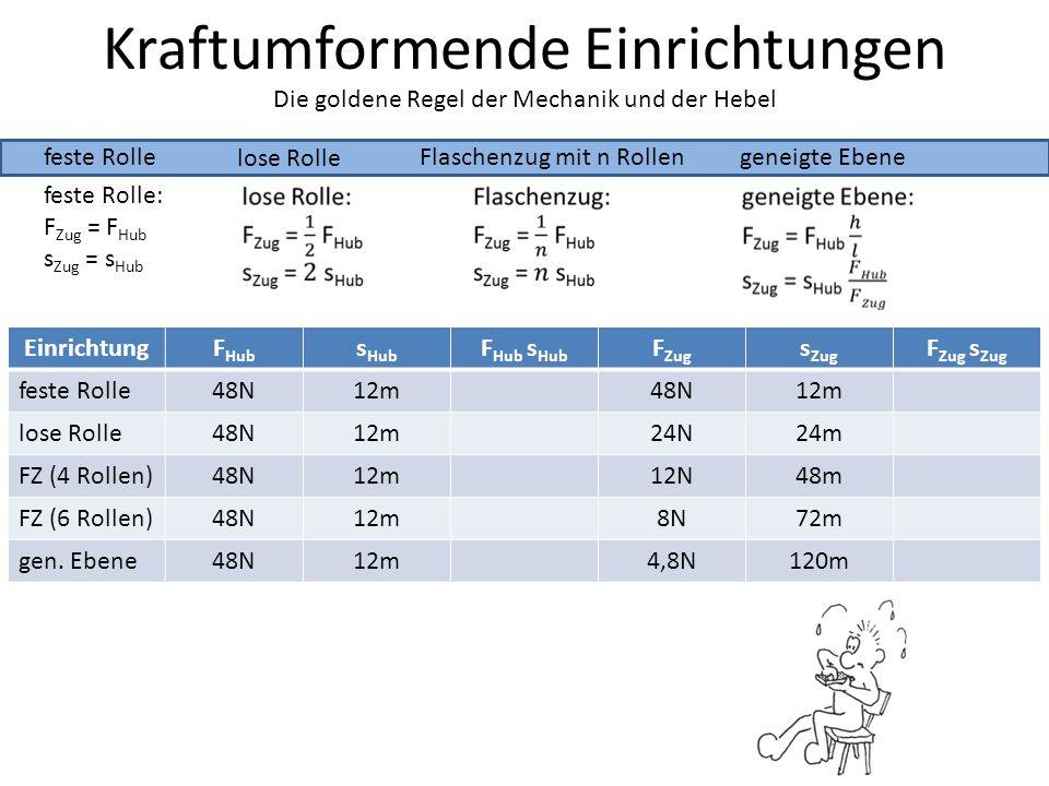 Kraftumformende Einrichtungen feste Rolle lose Rolle Die goldene Regel der Mechanik und der Hebel Flaschenzug mit n Rollengeneigte Ebene feste Rolle: F Zug = F Hub s Zug = s Hub EinrichtungF Hub s Hub F Hub s Hub F Zug s Zug F Zug s Zug feste Rolle48N12m48N12m lose Rolle48N12m24N24m FZ (4 Rollen)48N12m12N48m FZ (6 Rollen)48N12m8N72m gen.
