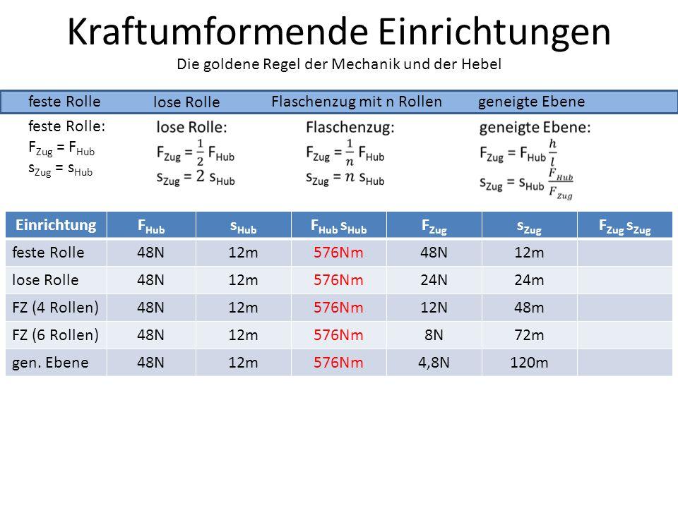 Kraftumformende Einrichtungen feste Rolle lose Rolle Die goldene Regel der Mechanik und der Hebel Flaschenzug mit n Rollengeneigte Ebene feste Rolle: F Zug = F Hub s Zug = s Hub EinrichtungF Hub s Hub F Hub s Hub F Zug s Zug F Zug s Zug feste Rolle48N12m576Nm48N12m lose Rolle48N12m576Nm24N24m FZ (4 Rollen)48N12m576Nm12N48m FZ (6 Rollen)48N12m576Nm8N72m gen.