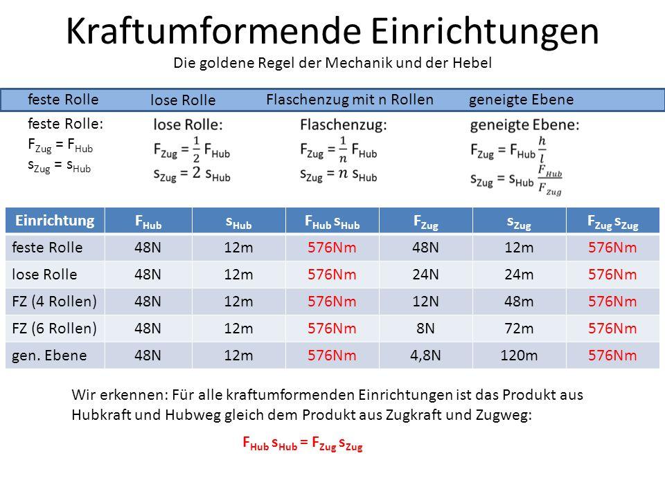 Kraftumformende Einrichtungen feste Rolle lose Rolle Die goldene Regel der Mechanik und der Hebel Flaschenzug mit n Rollengeneigte Ebene feste Rolle: F Zug = F Hub s Zug = s Hub EinrichtungF Hub s Hub F Hub s Hub F Zug s Zug F Zug s Zug feste Rolle48N12m576Nm48N12m576Nm lose Rolle48N12m576Nm24N24m576Nm FZ (4 Rollen)48N12m576Nm12N48m576Nm FZ (6 Rollen)48N12m576Nm8N72m576Nm gen.