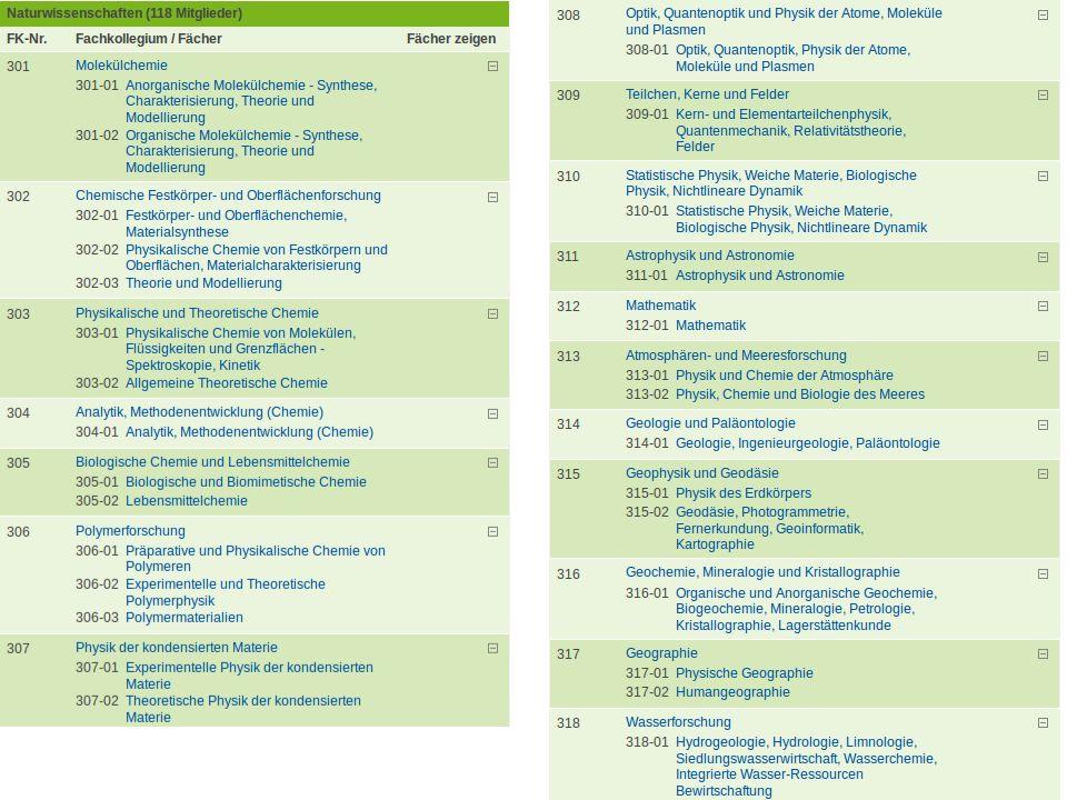 DFG-Fachkollegien Fachkollegien sind von den antragsberechtigten Wissenschaftlern gewählte Gremien.