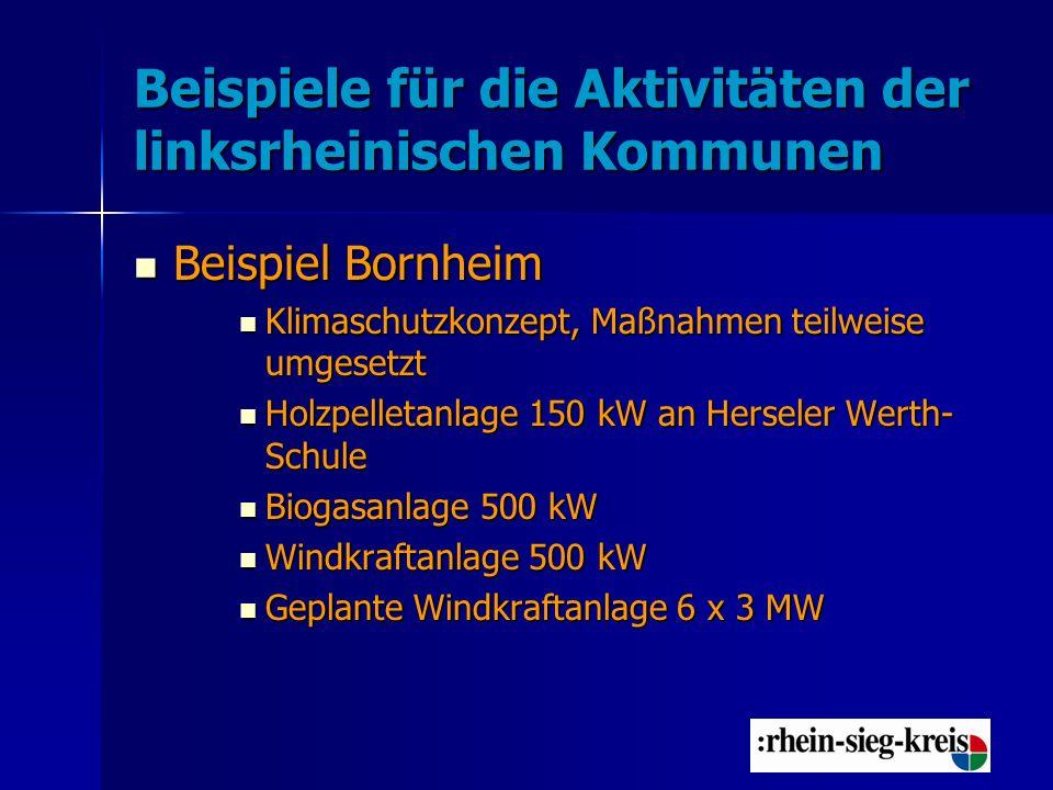 Beispiele für die Aktivitäten der rechtsrheinischen Kommunen Beispiel Neunkirchen: umfangreiche Klimaschutzmaßnehmen an den Liegenschaften bereits vor dem Jahr 2000 (Austausch Heizungsanlagen, Sanierung der Beleuchtung teilweise durch Contracting) Beispiel Neunkirchen: umfangreiche Klimaschutzmaßnehmen an den Liegenschaften bereits vor dem Jahr 2000 (Austausch Heizungsanlagen, Sanierung der Beleuchtung teilweise durch Contracting) Erste große Biogasanlage mit Einspeisung von aufbereitetem Biogas geht dieses Jahr in Betrieb Erste große Biogasanlage mit Einspeisung von aufbereitetem Biogas geht dieses Jahr in Betrieb Gasbetriebenes BHKW am Hallenbad Gasbetriebenes BHKW am Hallenbad Holzbetriebenes BHKW mit Nahwärmeversorgung von Wohnhäusern an der Horbacher Mühle Holzbetriebenes BHKW mit Nahwärmeversorgung von Wohnhäusern an der Horbacher Mühle Zahlreiche Aktionen, u.a.
