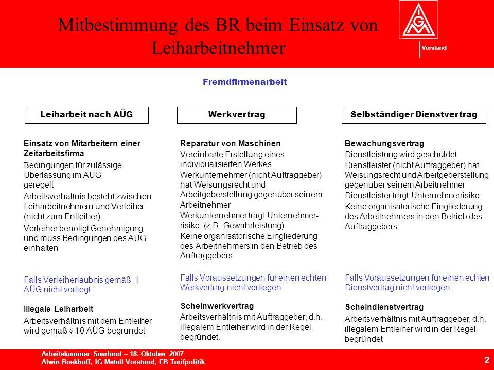 Mitbestimmung des BR beim Einsatz von Leiharbeitnehmer 2 Arbeitskammer Saarland – 18.