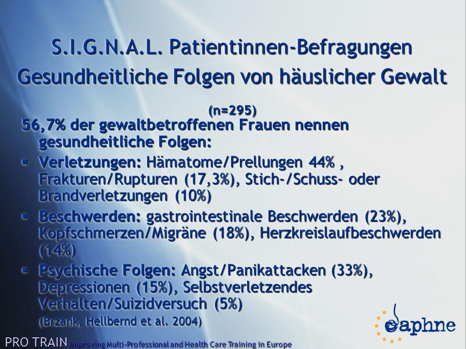 S.I.G.N.A.L. Patientinnen-Befragungen Gesundheitliche Folgen von häuslicher Gewalt (n=295) 56,7% der gewaltbetroffenen Frauen nennen gesundheitliche F