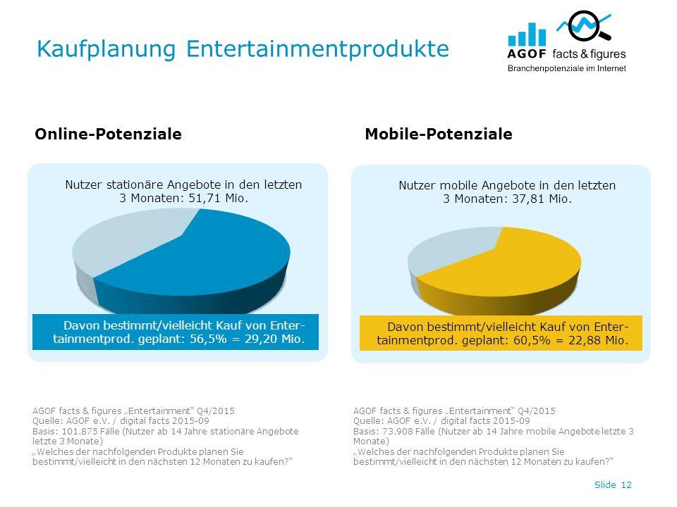 Kaufplanung Entertainmentprodukte Slide 12 Nutzer stationäre Angebote in den letzten 3 Monaten: 51,71 Mio.