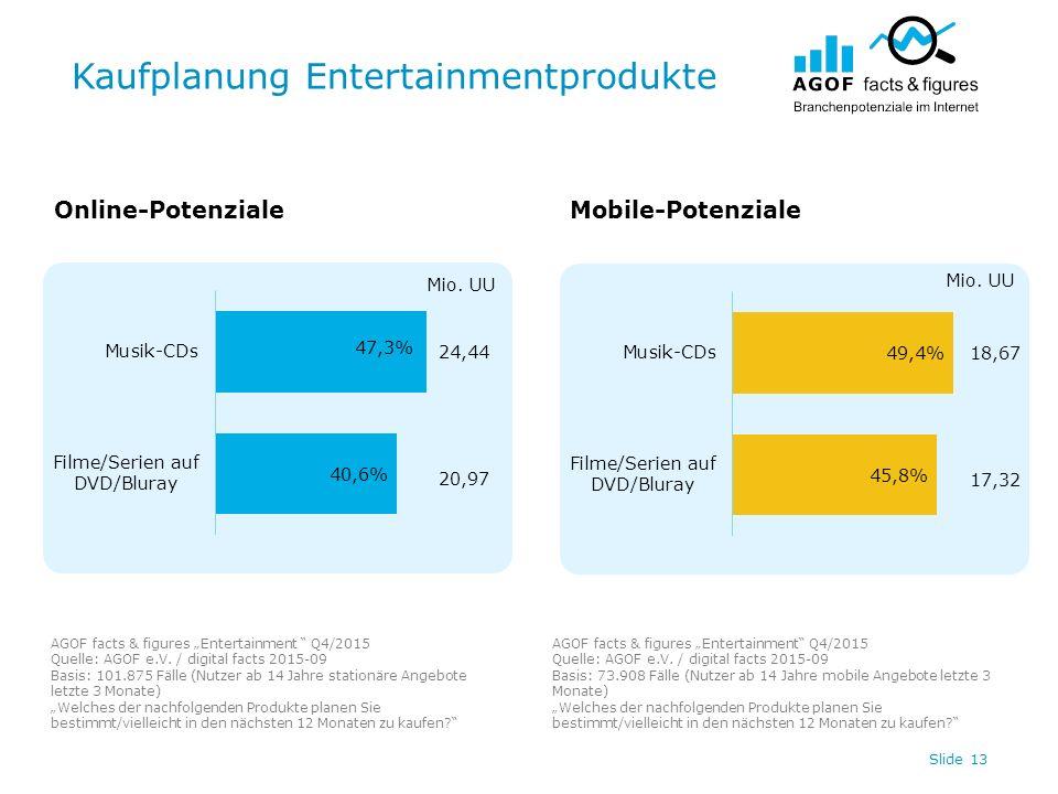 """Kaufplanung Entertainmentprodukte Slide 13 Online-PotenzialeMobile-Potenziale AGOF facts & figures """"Entertainment Q4/2015 Quelle: AGOF e.V."""