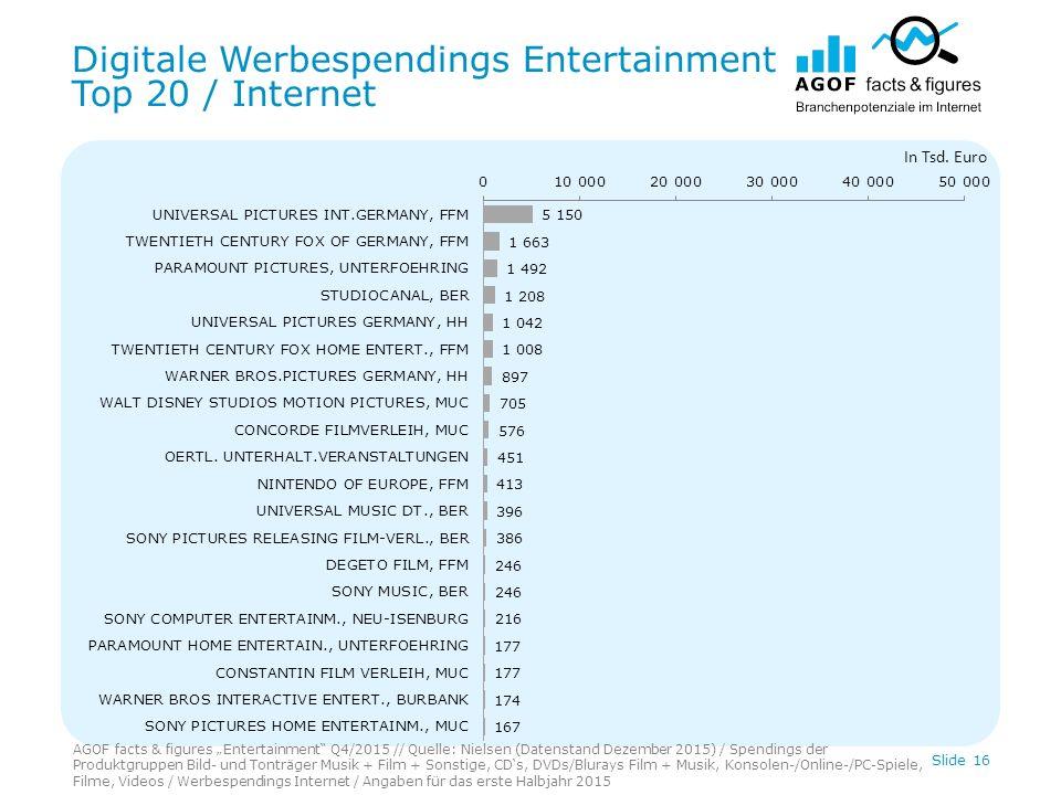 Digitale Werbespendings Entertainment Top 20 / Internet Slide 16 In Tsd.
