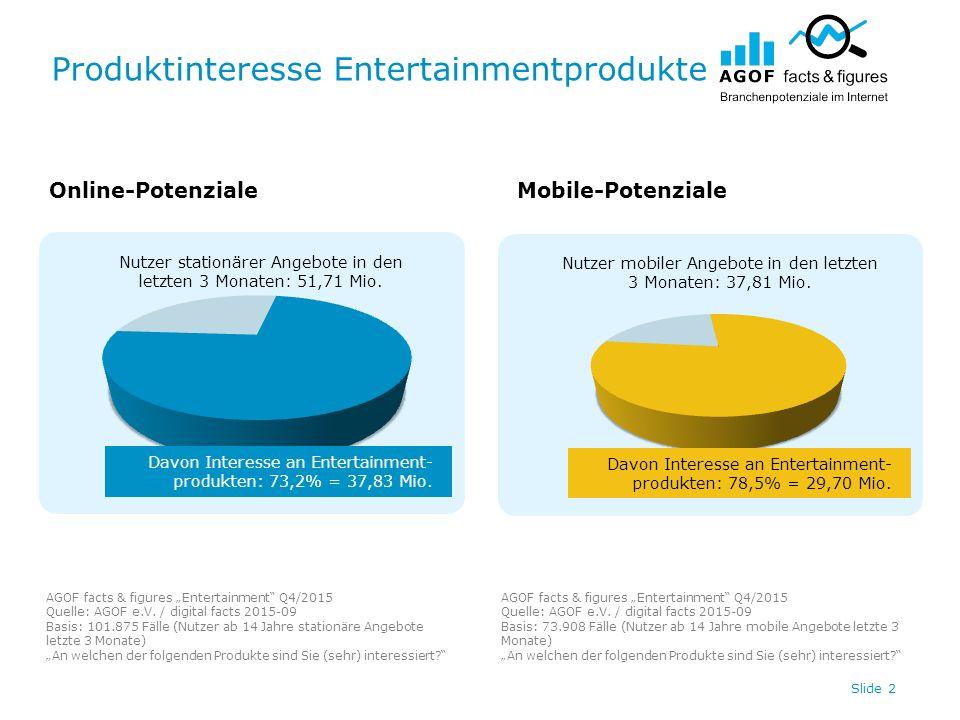 """Produktinteresse Entertainmentprodukte AGOF facts & figures """"Entertainment Q4/2015 Quelle: AGOF e.V."""