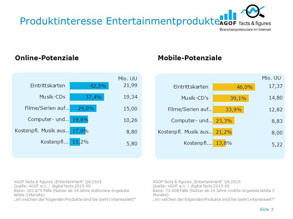 """Produktinteresse Entertainmentprodukte Slide 3 Online-PotenzialeMobile-Potenziale AGOF facts & figures """"Entertainment Q4/2015 Quelle: AGOF e.V."""