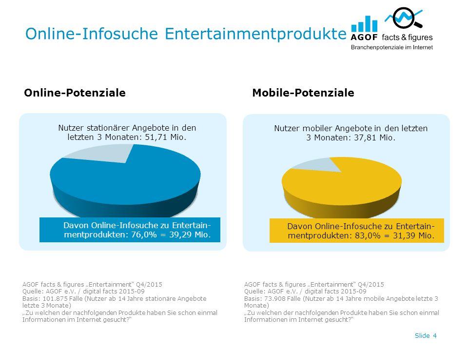 Online-Infosuche Entertainmentprodukte Slide 4 Nutzer stationärer Angebote in den letzten 3 Monaten: 51,71 Mio.
