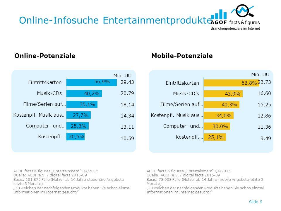 """Online-Infosuche Entertainmentprodukte Slide 5 Online-PotenzialeMobile-Potenziale AGOF facts & figures """"Entertainment Q4/2015 Quelle: AGOF e.V."""