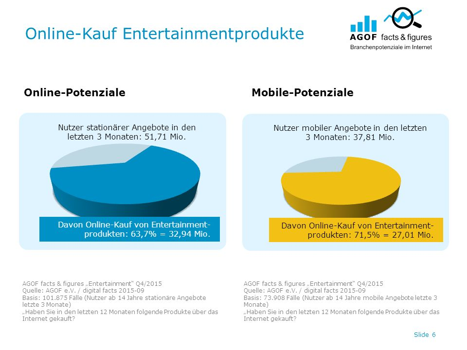 Online-Kauf Entertainmentprodukte Slide 6 Nutzer stationärer Angebote in den letzten 3 Monaten: 51,71 Mio.