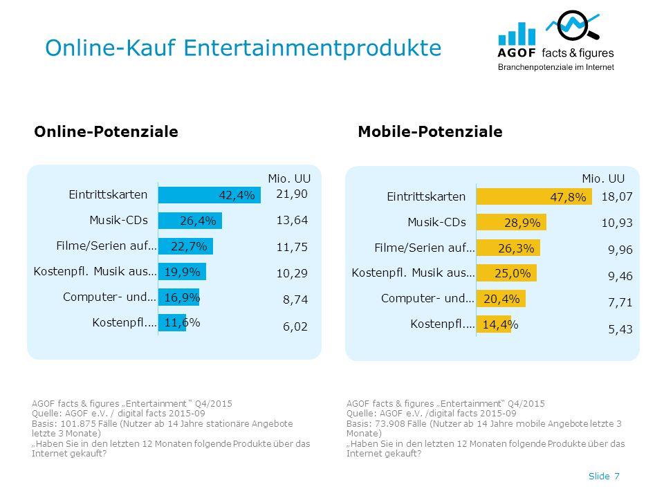 """Online-Kauf Entertainmentprodukte Slide 7 Online-PotenzialeMobile-Potenziale AGOF facts & figures """"Entertainment Q4/2015 Quelle: AGOF e.V."""
