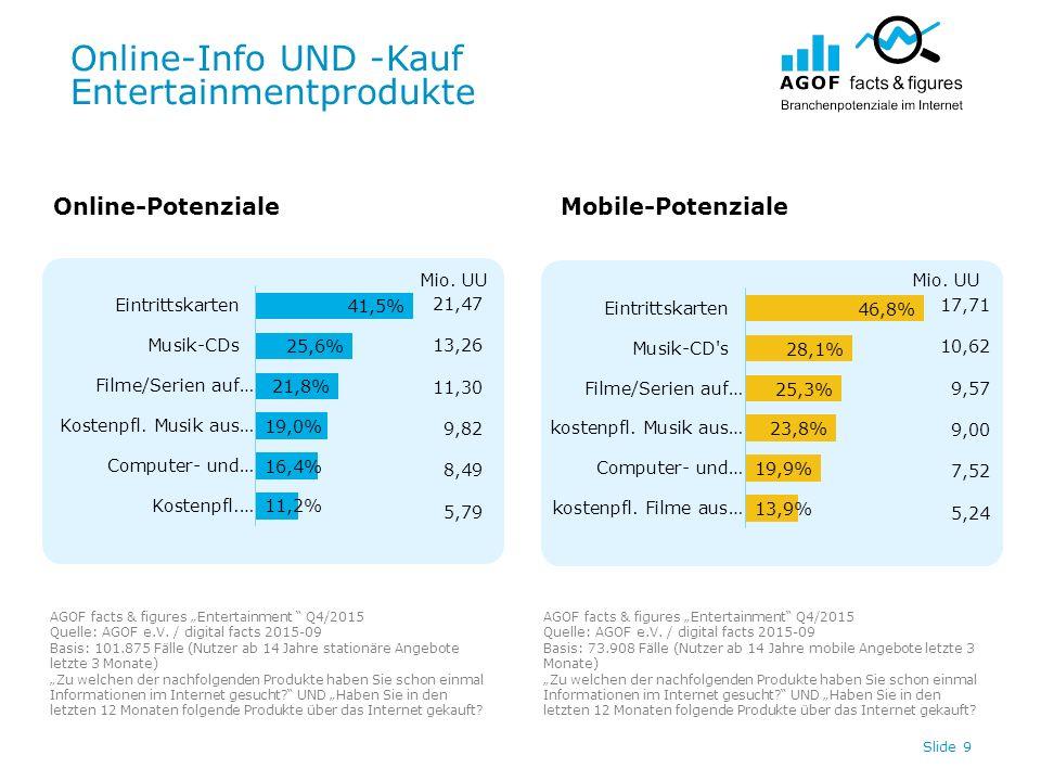 "Online-Info UND -Kauf Entertainmentprodukte Slide 9 Online-PotenzialeMobile-Potenziale AGOF facts & figures ""Entertainment Q4/2015 Quelle: AGOF e.V."