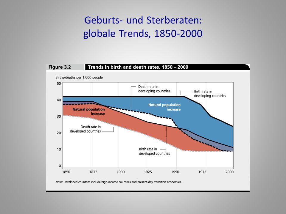 Geburts- und Sterberaten: globale Trends, 1850-2000
