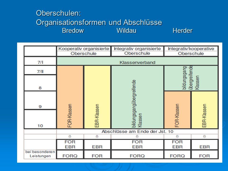 Oberschulen: Organisationsformen und Abschlüsse Bredow WildauHerder