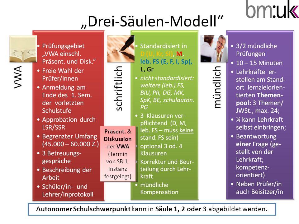 """""""Drei-Säulen-Modell"""" © A. Schatzl I/2b Autonomer Schulschwerpunkt kann in Säule 1, 2 oder 3 abgebildet werden. Präsent. & Diskussion der VWA (Termin v"""