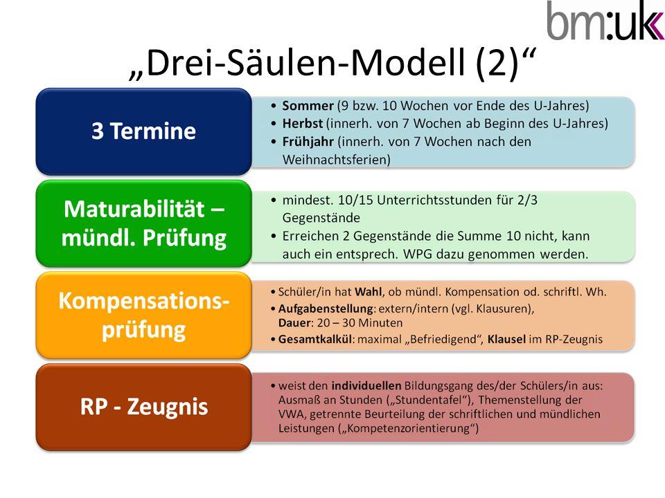 """Drei-Säulen-Modell (2)"""
