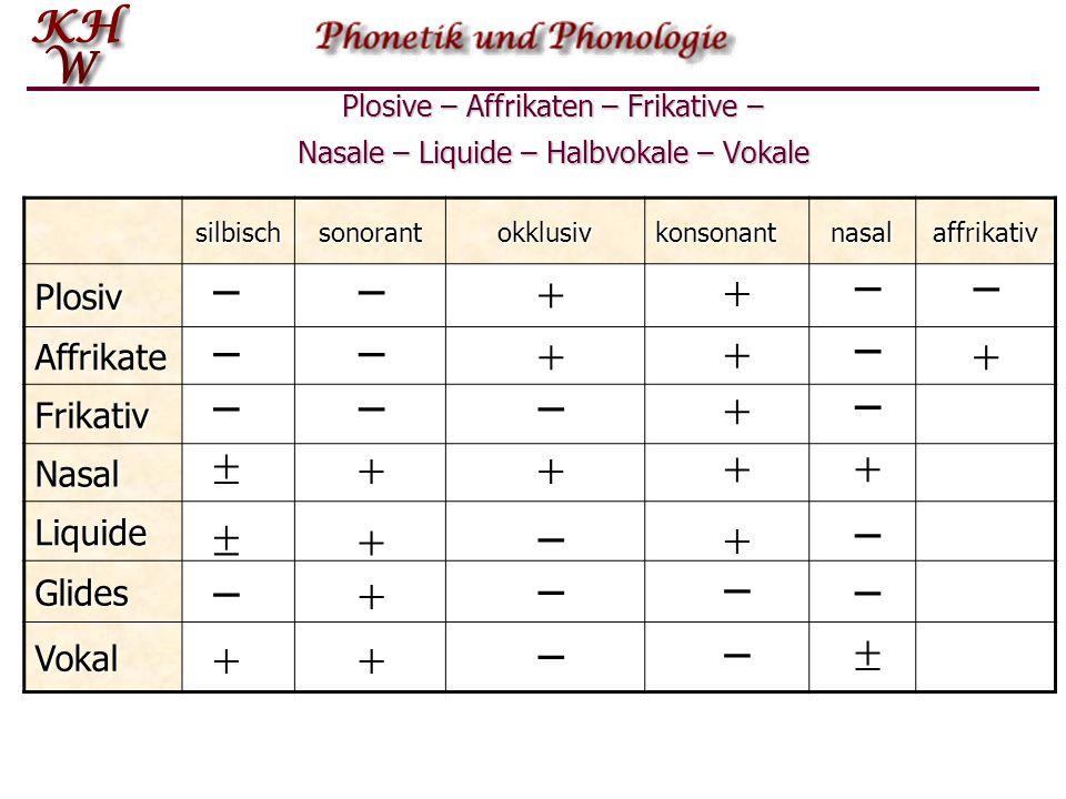 Artikulation  Plosivlaute /p b t d k g/  Affrikaten/t ʃ dʒ/  Frikative/f v θ ð s z ʃ ʒ (h)/  Nasale/m n ŋ/  Liquide/l r/  Gleitlaute (Halbvokale
