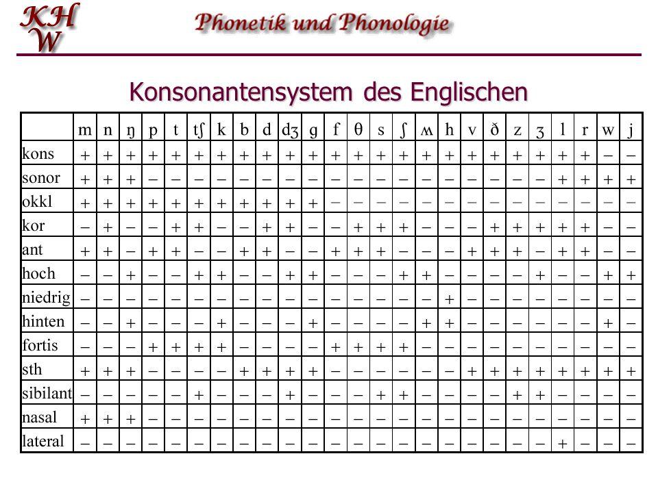 Phonologische Repräsentation spin silbisch--+- sonorant--++ konsonantisch++-+ koronal+--+ anterior++-+ hoch--+- niedrig---- hinten---- nasal---+ later
