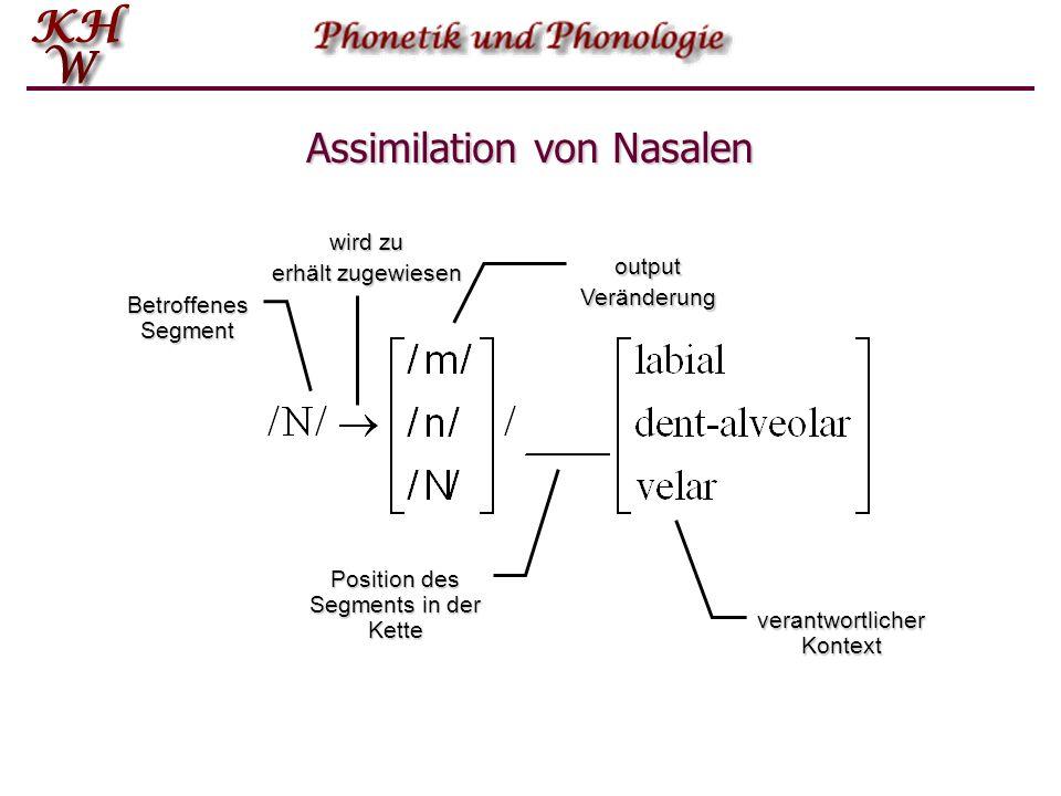 Assimilation von Nasalen  In vielen Sprachen gilt, dass bei Nasalen die Artikulations- stelle sich an den nachfolgenden Konsonanten angleicht. So gil