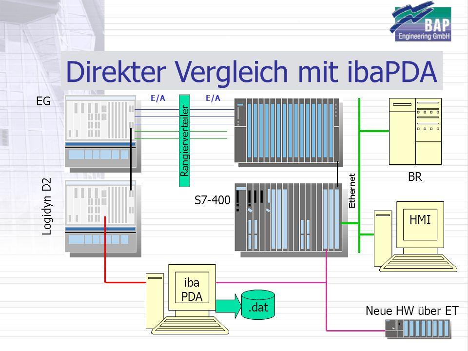 Direkter Vergleich mit ibaPDA EG Rangierverteiler E/A S7-400 Neue HW über ET HMI BR Ethernet iba PDA.dat Logidyn D2