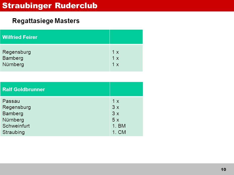 Straubinger Ruderclub 10 Regattasiege Masters Wilfried Feirer Regensburg Bamberg Nürnberg 1 x Ralf Goldbrunner Passau Regensburg Bamberg Nürnberg Schweinfurt Straubing 1 x 3 x 5 x 1.