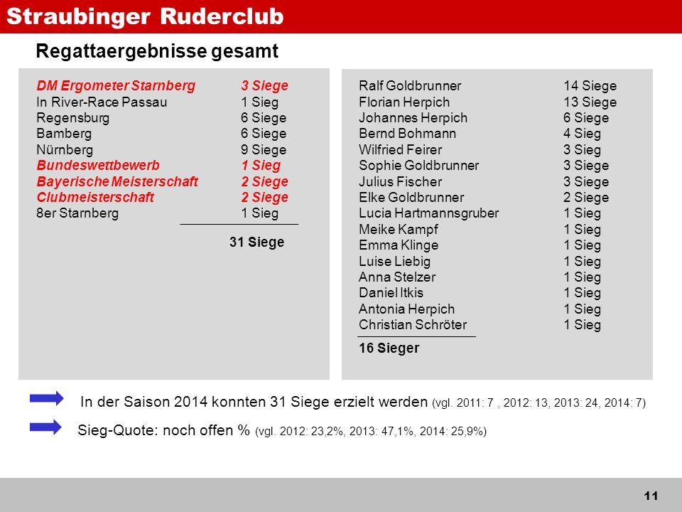 Straubinger Ruderclub 11 Regattaergebnisse gesamt In der Saison 2014 konnten 31 Siege erzielt werden (vgl.