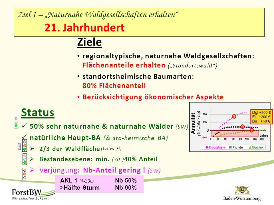 """Ziele regionaltypische, naturnahe Waldgesellschaften: Flächenanteile erhalten (""""Standortswald ) standortsheimische Baumarten: 80% Flächenanteil Berücksichtigung ökonomischer Aspekte Status 50% sehr naturnahe & naturnahe Wälder (SW) natürliche Haupt-BA (& sto-heimische BA)  2/3 der Waldfläche  Bestandesebene: min."""