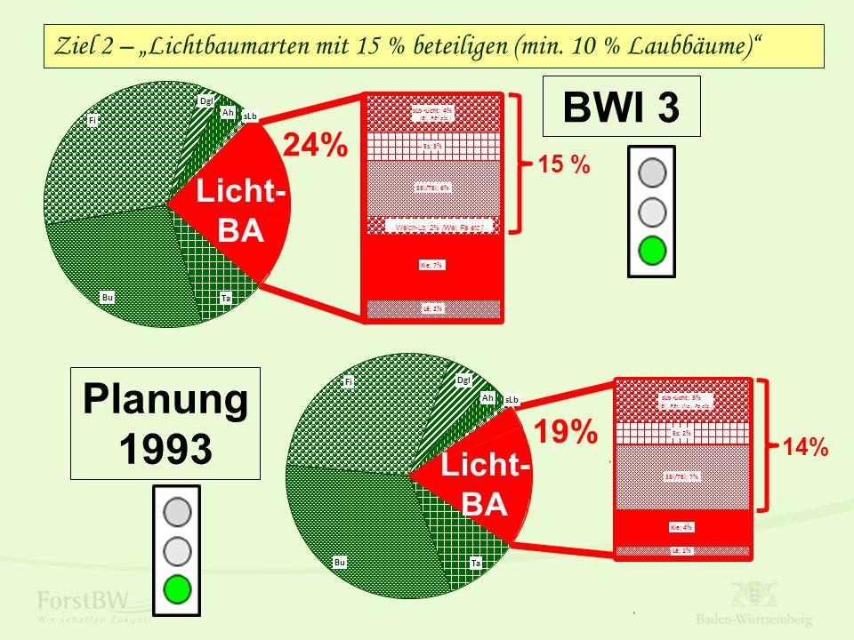 """19% Ta Bu Fi Dgl Ah sLb Licht- BA Lä; 1% Kie; 4% SEi/TEi; 7% Es; 2% sLb-Licht; 5% (Bi, REr, Wei, Pa etc.) 14% Ziel 2 – """"Lichtbaumarten mit 15 % beteiligen (min."""