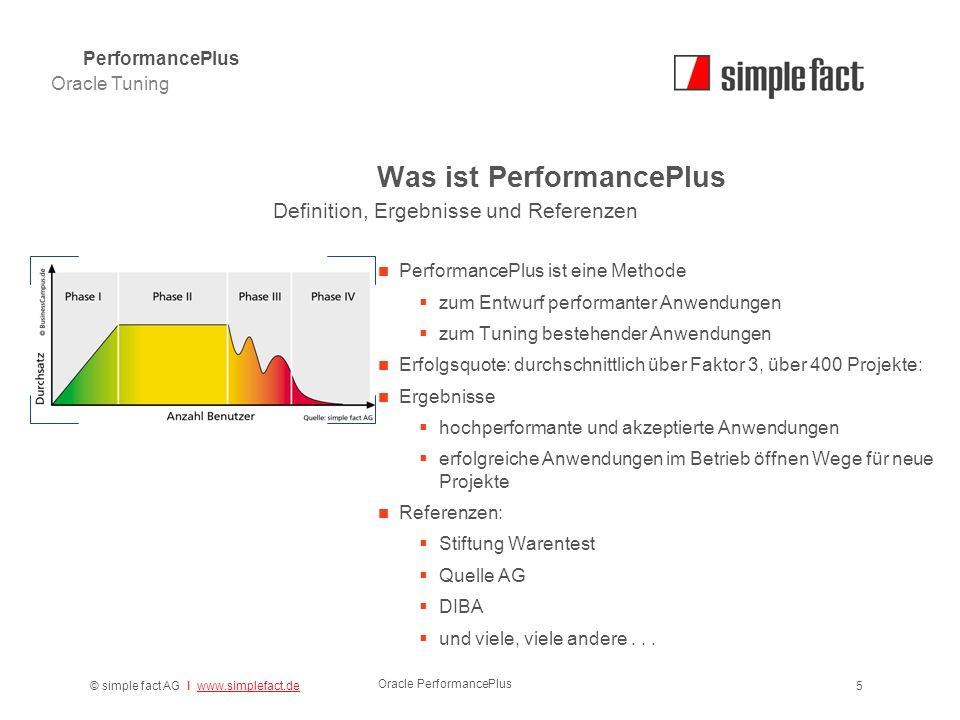 © simple fact AG I www.simplefact.dewww.simplefact.de Oracle PerformancePlus 5 Was ist PerformancePlus Oracle Tuning PerformancePlus Definition, Ergeb