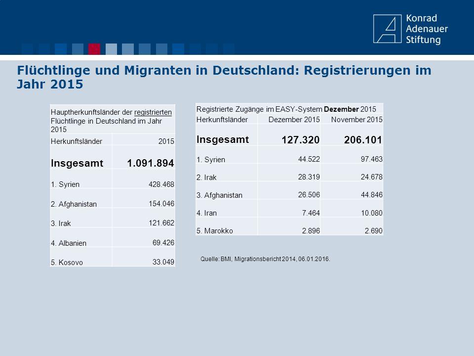 Flüchtlinge und Migranten in Deutschland: Registrierungen im Jahr 2015 Registrierte Zugänge im EASY-System Dezember 2015 HerkunftsländerDezember 2015N