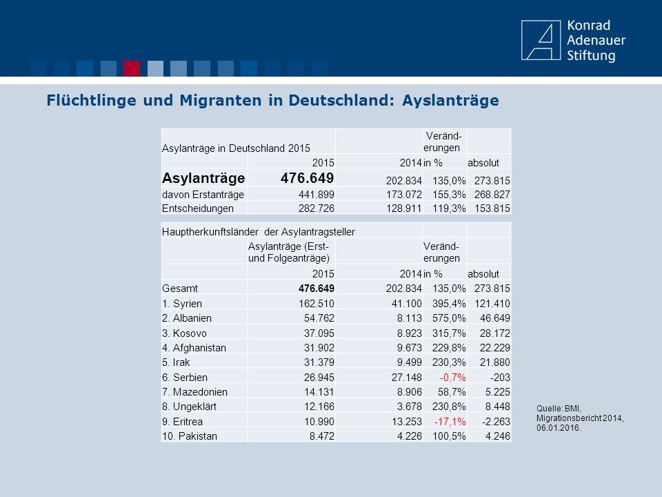 Flüchtlinge und Migranten in Deutschland: Ayslanträge Quelle: BMI, Migrationsbericht 2014, 06.01.2016. Asylanträge in Deutschland 2015 Veränd- erungen