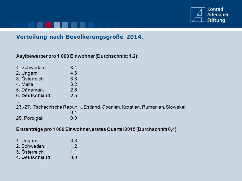 Verteilung nach Bevölkerungsgröße 2014. Asylbewerber pro 1 000 Einwohner (Durchschnitt: 1,2): 1. Schweden: 8,4 2. Ungarn: 4,3 3. Österreich:3,3 4. Mal