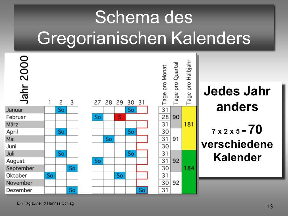 19 Ein Tag zuviel © Hannes Schlag Schema des Gregorianischen Kalenders Jedes Jahr anders 7 x 2 x 5 = 70 verschiedene Kalender Jedes Jahr anders 7 x 2