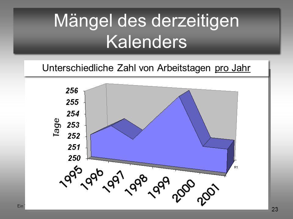 23 Ein Tag zuviel © Hannes Schlag Mängel des derzeitigen Kalenders Unterschiedliche Zahl von Arbeitstagen pro Jahr