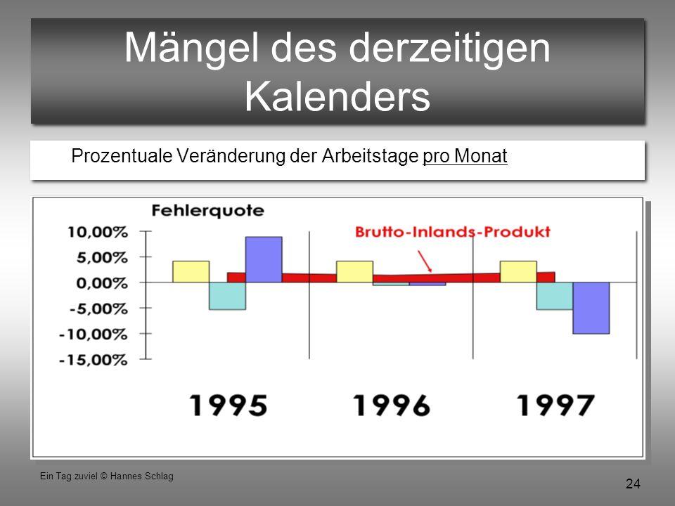 24 Ein Tag zuviel © Hannes Schlag Mängel des derzeitigen Kalenders Prozentuale Veränderung der Arbeitstage pro Monat