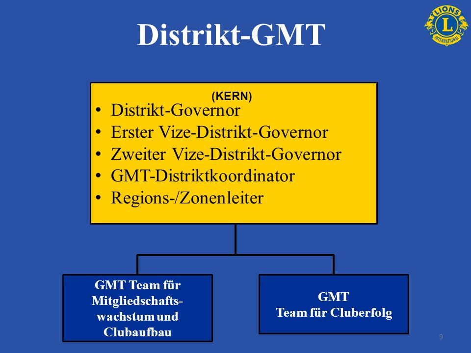 Distrikt-GMT Distrikt-Governor Erster Vize-Distrikt-Governor Zweiter Vize-Distrikt-Governor GMT-Distriktkoordinator Regions-/Zonenleiter GMT Team für
