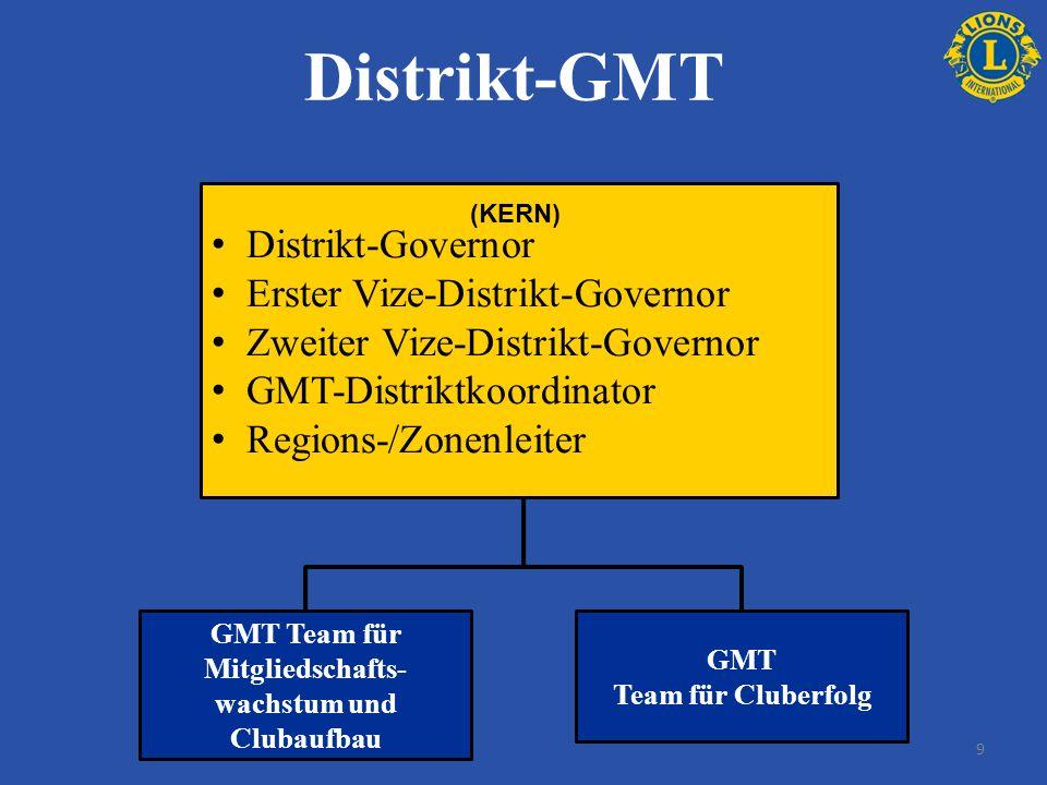 Distrikt-GMT Distrikt-Governor Erster Vize-Distrikt-Governor Zweiter Vize-Distrikt-Governor GMT-Distriktkoordinator Regions-/Zonenleiter GMT Team für Mitgliedschafts- wachstum und Clubaufbau GMT Team für Cluberfolg (KERN) 9