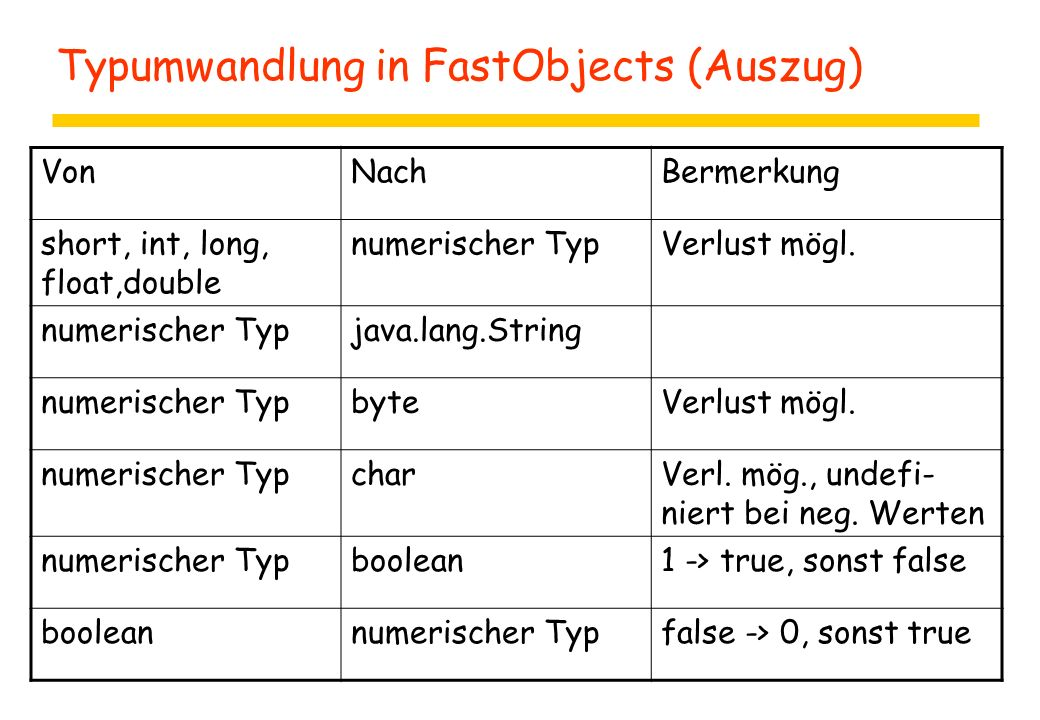 Typumwandlung in FastObjects (Auszug) VonNachBermerkung short, int, long, float,double numerischer TypVerlust mögl.