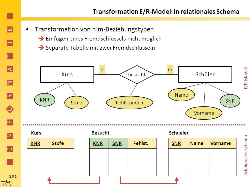 I N F O R M A T I K 106 Transformation E/R-Modell in relationales Schema Transformation von n:m-Beziehungstypen  Einfügen eines Fremdschlüssels nicht
