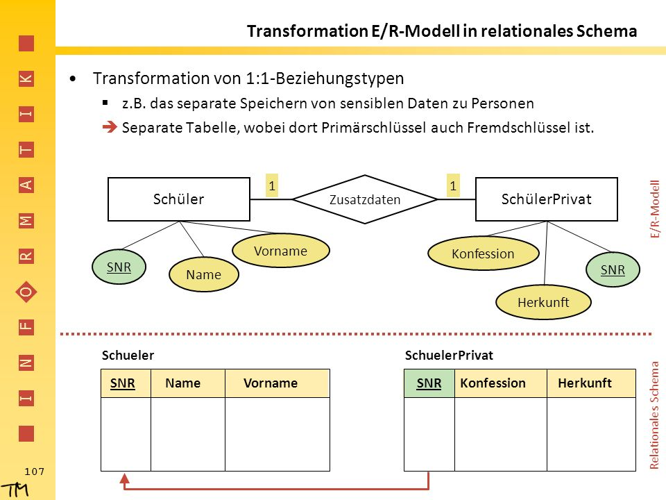 I N F O R M A T I K 107 Transformation E/R-Modell in relationales Schema Transformation von 1:1-Beziehungstypen  z.B.