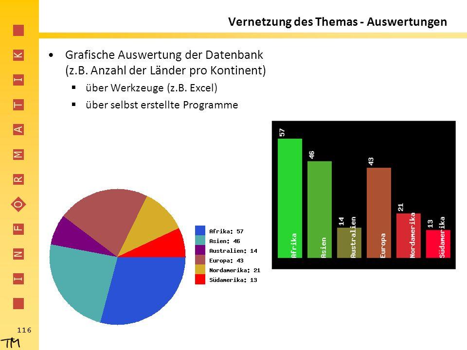 I N F O R M A T I K 116 Vernetzung des Themas - Auswertungen Grafische Auswertung der Datenbank (z.B. Anzahl der Länder pro Kontinent)  über Werkzeug