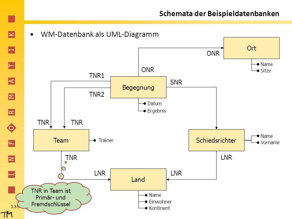 I N F O R M A T I K 135 Schemata der Beispieldatenbanken WM-Datenbank als UML-Diagramm Begegnung SchiedsrichterTeam Land Ort TNR2 TNR1 TNR LNR TNR LNR