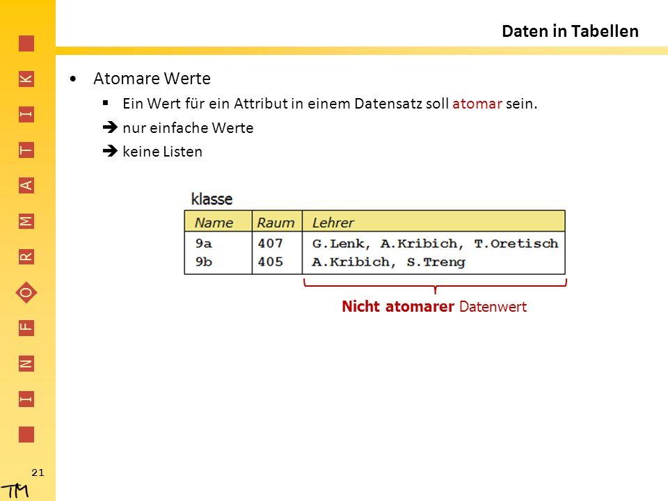 I N F O R M A T I K 21 Atomare Werte  Ein Wert für ein Attribut in einem Datensatz soll atomar sein.  nur einfache Werte  keine Listen Daten in Tab