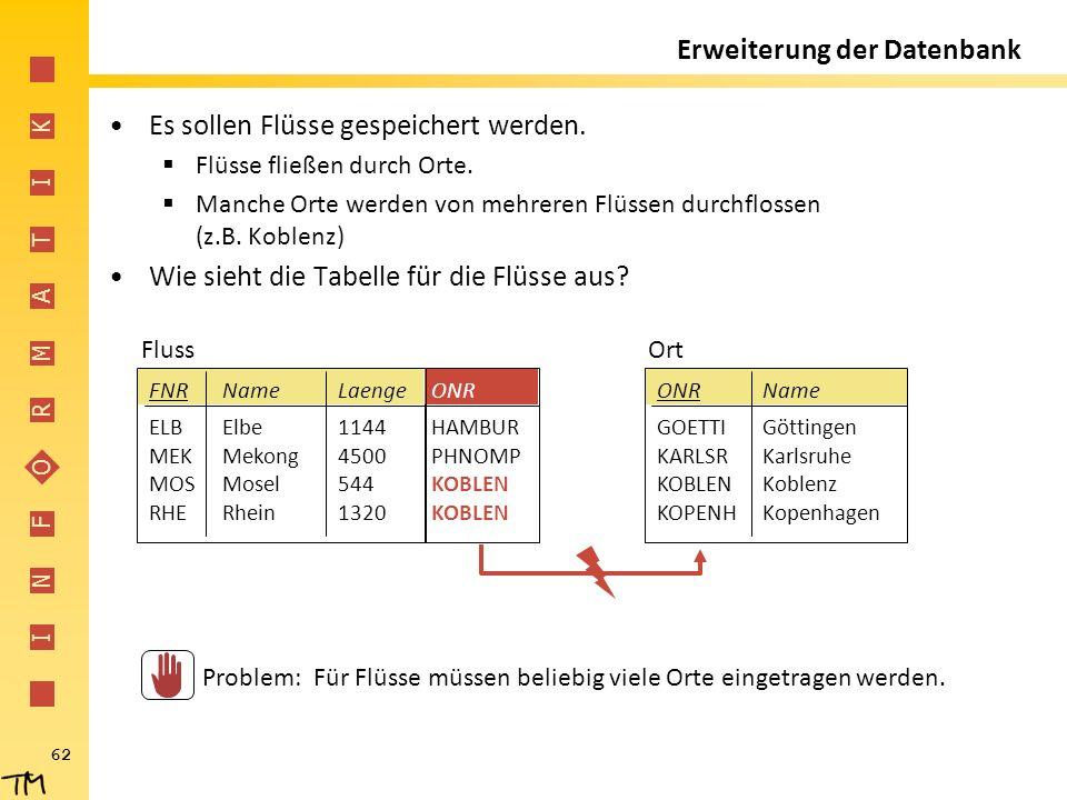 I N F O R M A T I K 62 Erweiterung der Datenbank Es sollen Flüsse gespeichert werden.  Flüsse fließen durch Orte.  Manche Orte werden von mehreren F