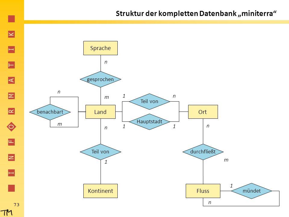"""I N F O R M A T I K 73 Struktur der kompletten Datenbank """"miniterra"""" Kontinent Sprache Teil von gesprochen Land Fluss Ort Teil von durchfließt mündet"""