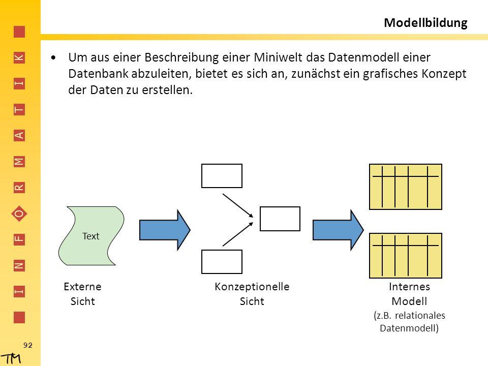 I N F O R M A T I K 92 Modellbildung Um aus einer Beschreibung einer Miniwelt das Datenmodell einer Datenbank abzuleiten, bietet es sich an, zunächst